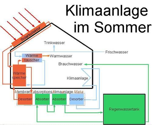 dbu bild download klimaanlage im sommer presse. Black Bedroom Furniture Sets. Home Design Ideas